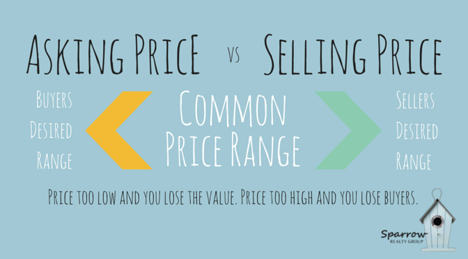 Asking Price vs. Selling Price (2)